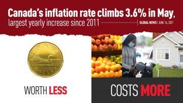 Inflation Rate Climbs 3.6% in May - the Biggest since 2011 | June 15, 2021